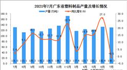 2021年7月廣東省塑料制品產量數據統計分析