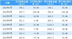 2021年8月龙湖集团销售简报:销售额同比下降17.1%(附图表)