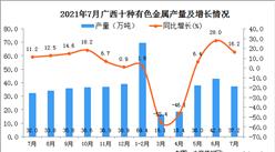 2021年7月廣西壯族自治區十種有色金屬產量數據統計分析