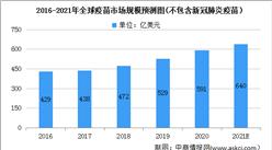 2021年全球疫苗市场发展现状分析:中国疫苗市场快速增长(图)