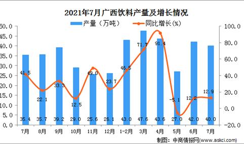 2021年7月广西壮族自治区饮料产量数据统计分析