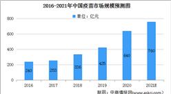 2021年中國疫苗市場規模及發展前景預測分析(圖)