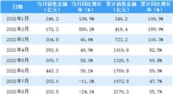 2021年8月招商蛇口銷售簡報:銷售額同比下降24.1%(附圖表)