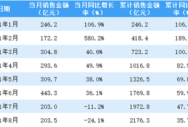 2021年8月招商蛇口销售简报:销售额同比下降24.1%(附图表)