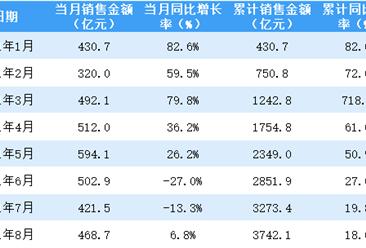 2021年8月保利地产销售简报:销售额同比增长6.8%(附图表)