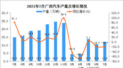 2021年7月广西壮族自治区汽车产量数据统计分析