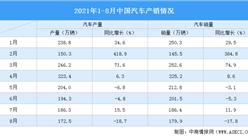 2021年1-8月汽車市場產銷分析:商用車銷量同比下降42.8%(附圖表)