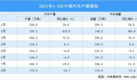 2021年1-8月汽车市场产销分析:商用车销量同比下降42.8%(附图表)