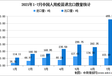 2021年1-7月中國人用疫苗進出口大數據分析:7月出口量環比增長149.8%