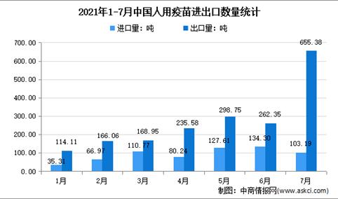2021年1-7月中国人用疫苗进出口大数据分析:7月出口量环比增长149.8%
