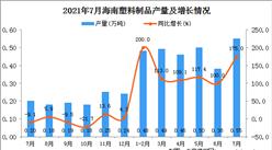 2021年7月海南省塑料制品產量數據統計分析
