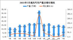 2021年7月重庆市汽车产量数据统计分析