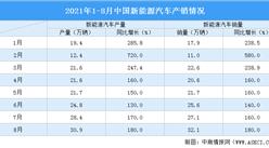 2021年1-8月新能源汽車產銷情況分析(附圖表)