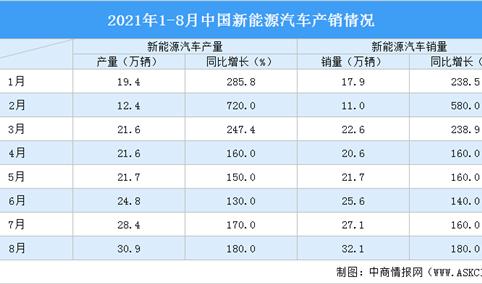 2021年1-8月中国新能源汽车产销情况分析(附图表)