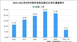 2021年1-8月中国冷冻食品企业大数据分析:集中在广东、湖南、浙江