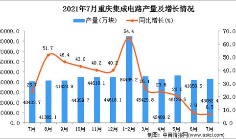 2021年7月重庆市集成电路产量数据统计分析