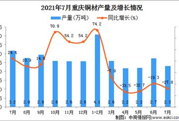 2021年7月重庆市铜材产量数据统计分析