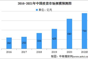 2021年中國疫苗市場規模及進入壁壘分析(圖)