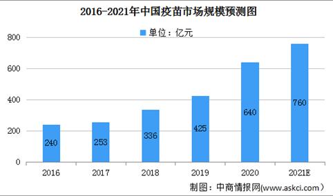 2021年中国疫苗市场规模及进入壁垒分析(图)