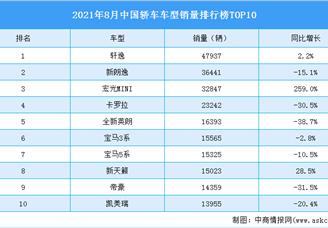 2021年8月中国轿车车型销量排行榜TOP10(附榜单)