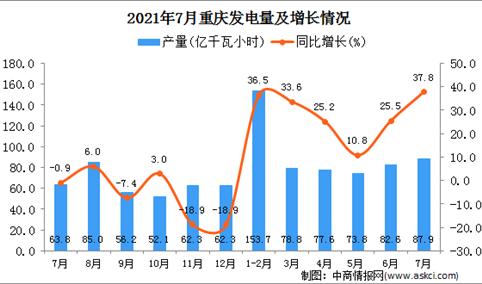 2021年7月重庆市发电量数据统计分析