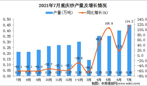 2021年7月重庆市纱产量数据统计分析
