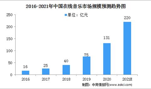 2021年中国在线音乐行业市场规模预测分析(图)