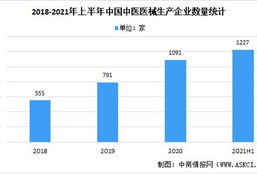 2021年上半年中國中醫醫療器械行業企業分析:山東省占比最大(圖)