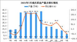 2021年7月重慶市原鹽產量數據統計分析