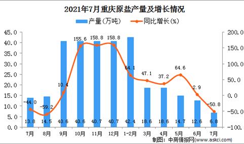 2021年7月重庆市原盐产量数据统计分析