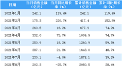 2021年8月華潤置地銷售簡報:銷售額同比下降25.7%(附圖表)
