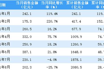 2021年8月华润置地销售简报:销售额同比下降25.7%(附图表)