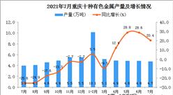 2021年7月重慶市十種有色金屬產量數據統計分析