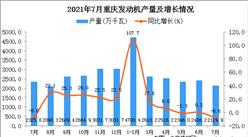 2021年7月重慶市發動機產量數據統計分析