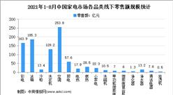 2021年8月中國家電行業細分產品線下市場運營情況分析(圖)
