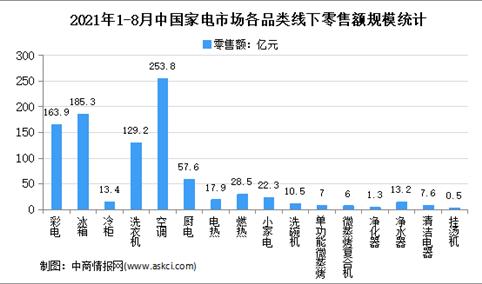 2021年8月中国家电行业细分产品线下市场运营情况分析(图)