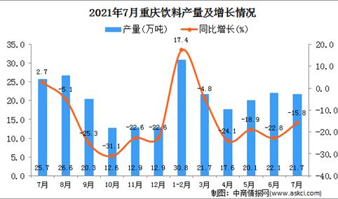 2021年7月重庆市饮料产量数据统计分析