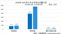 2021年8月中国邮政行业运行情况:行业业务收入同比增长21.9%(图)