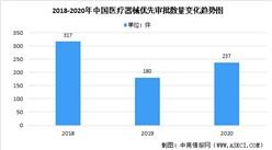 2020年中國醫療器械優先審批通道數量:同比增長31.67%(圖)