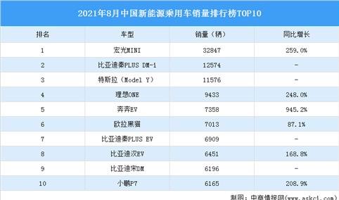 2021年8月中国新能源乘用车销量排行榜TOP10(附榜单)