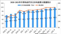 2021年8月中國電動汽車充電樁市場分析:廣東公共充電樁數量最多達15.1萬臺(圖)