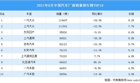 2021年8月中国汽车厂商销量排行榜TOP10(附榜单)