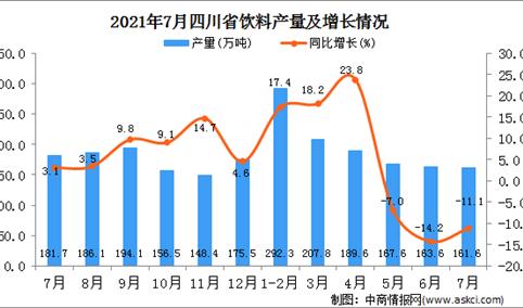 2021年7月四川省饮料产量数据统计分析