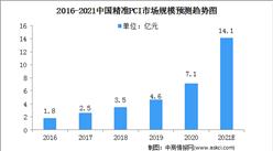 2021中国心血管疾病行业市场规模及细分市场预测分析(图)