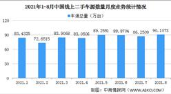 2021年8月中國汽車保值率情況:插電混合新能源汽車保值率48.9%(圖)
