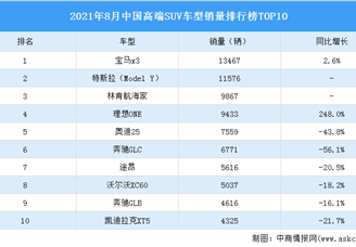 2021年8月中国高端SUV车型销量排行榜TOP10(附榜单)