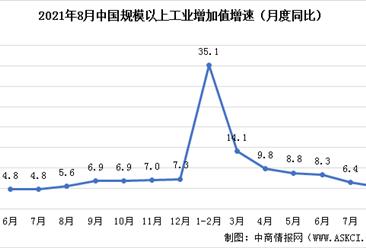 2021年1-8月国民经济运行情况:工业增加值同比增长5.3%(图)