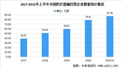 2021年上半年中國醫療器械經營企業大數據分析(圖)