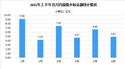 2021年上半年內窺鏡行業競標市場大數據匯總分析(圖)