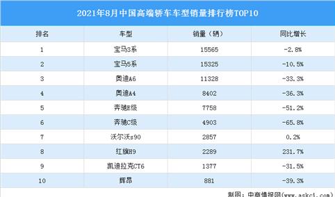 2021年8月中国高端轿车车型销量排行榜TOP10(附榜单)